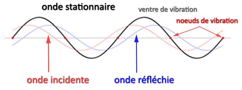 ondes stationnaire